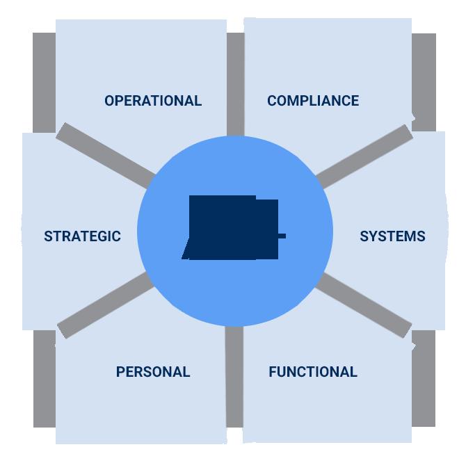 Image result for Top recruiter for HR Audit